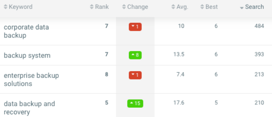 seo gogle ranking growth