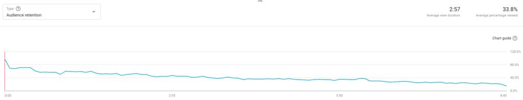 viewer retention graph